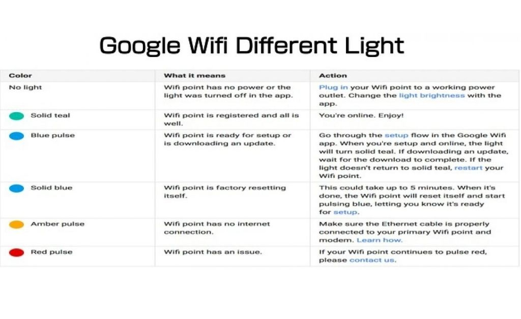 Different Light Mean In Google WiFi